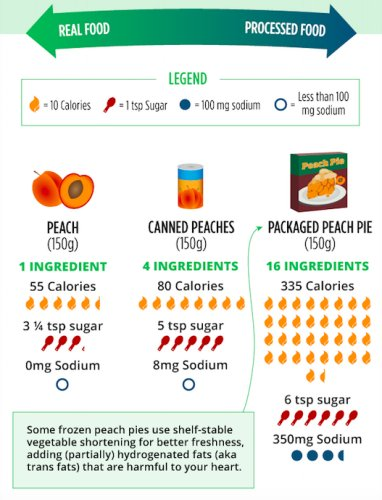 Real Food vs Processed Foods