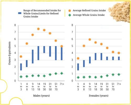 recommended fiber intake chart