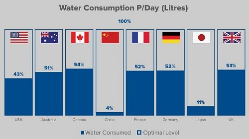 global water consumption chart